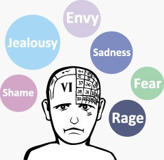 cbt cartoon of a unhappy man with his negative thoughts around him